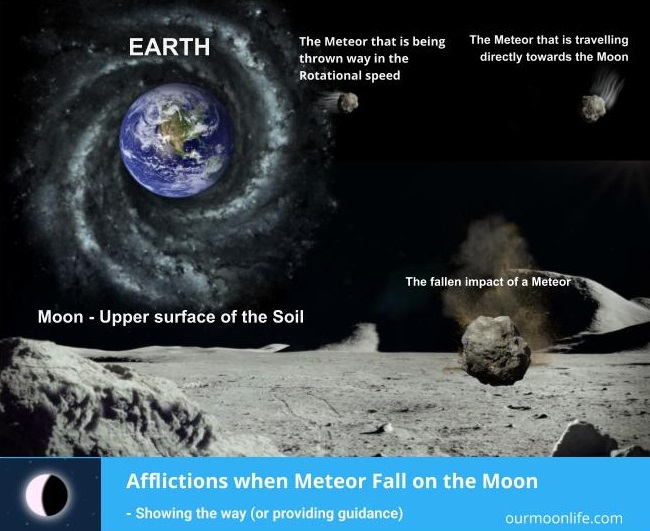 Afflictions when Meteor Fall on the Moon