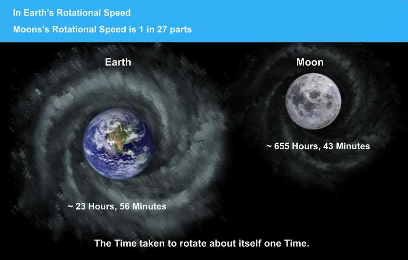 Earth - Moon One Rotation Period
