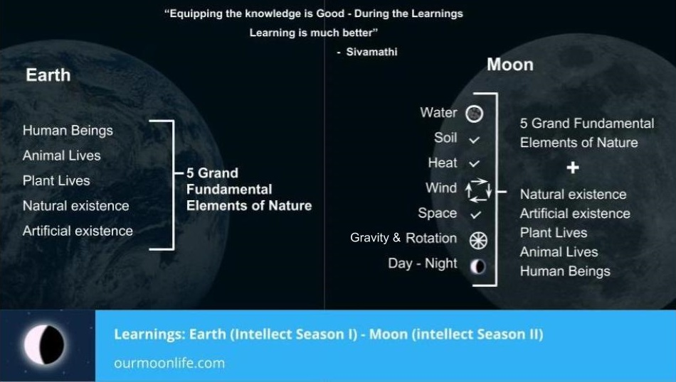 Intellect Season One and Two (Ourmoonlife)