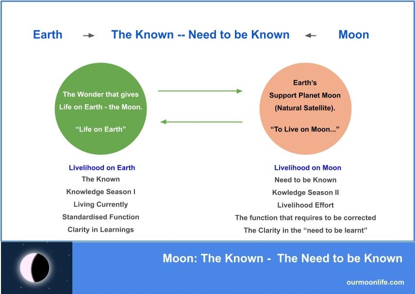 Moon The Known – The Need to be Known