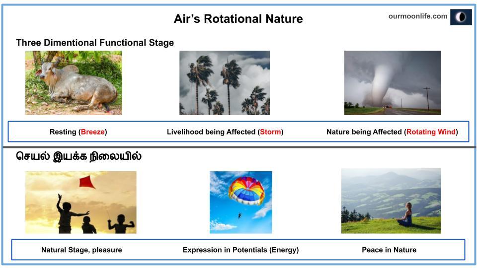 Air Rotational Nature