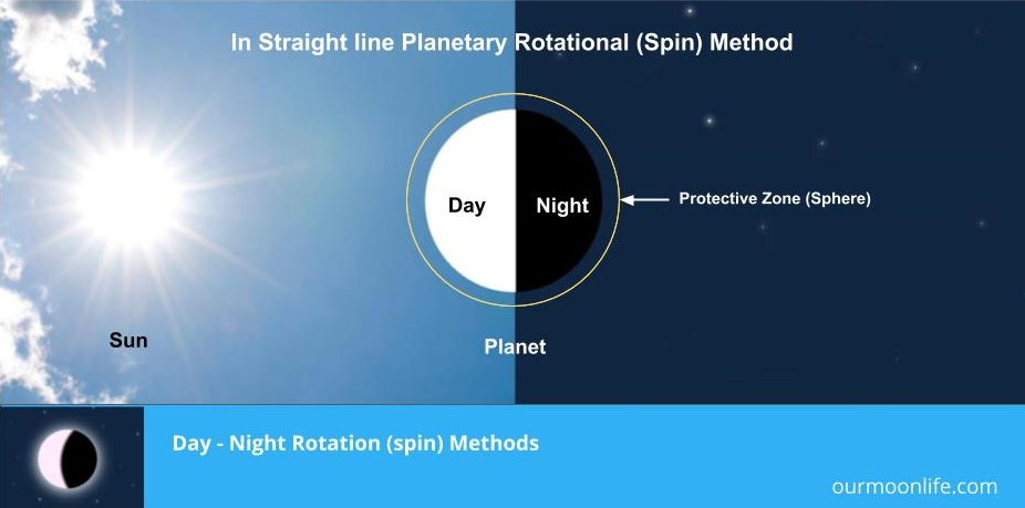 Day - Night Rotation Methods