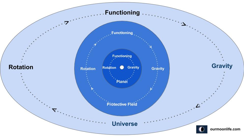 In Gravity Rotational Function of Planets in the Universe