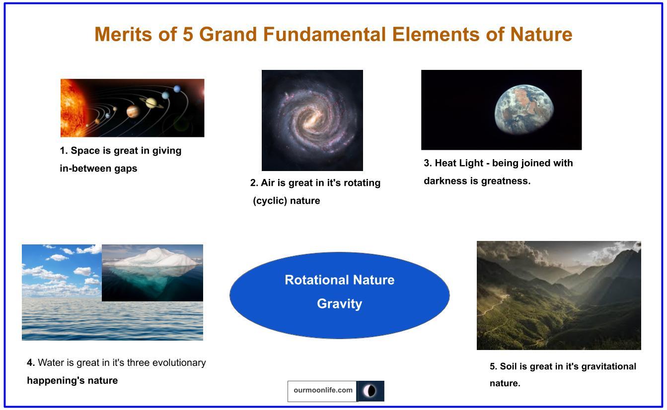 Merits_of_Five_Grand_Fundamental_Elements_of_Nature