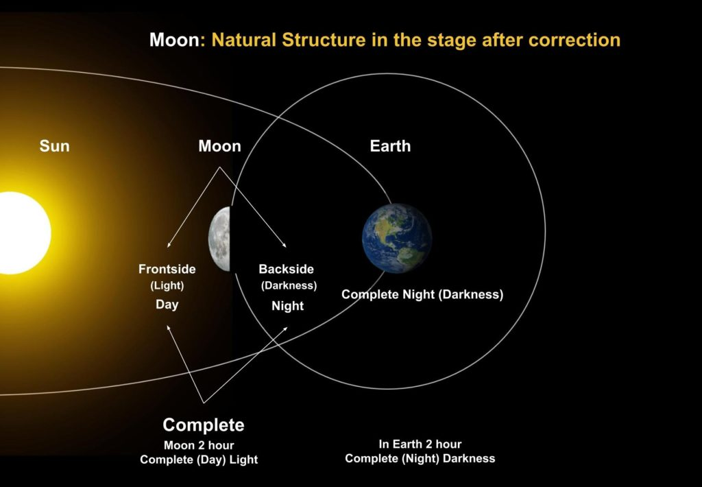 Moon Natural Structure in the stage after correction