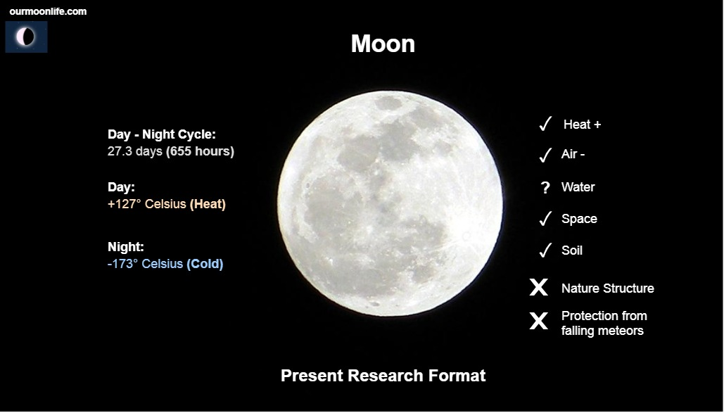 Moon Research Current Way (in current happenings)