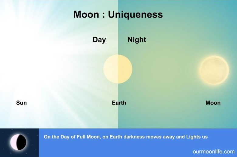 Moon Uniqueness