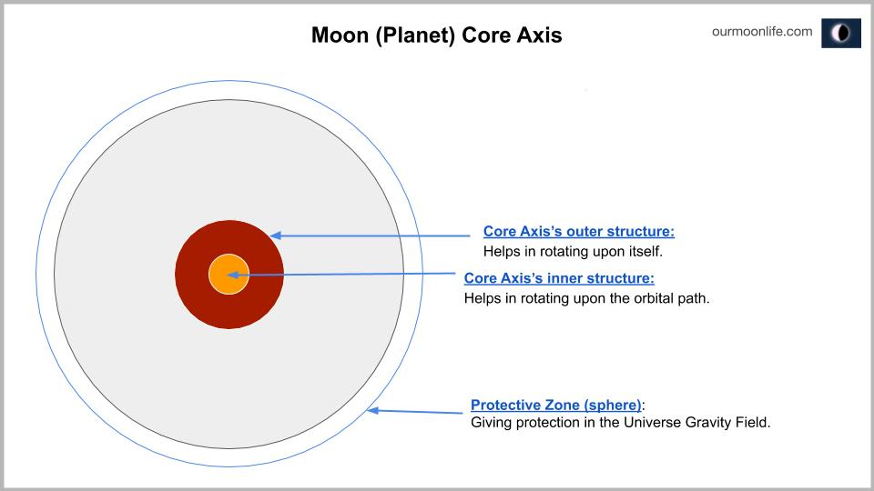 Planet Magnetic Gravity (The Core axis)