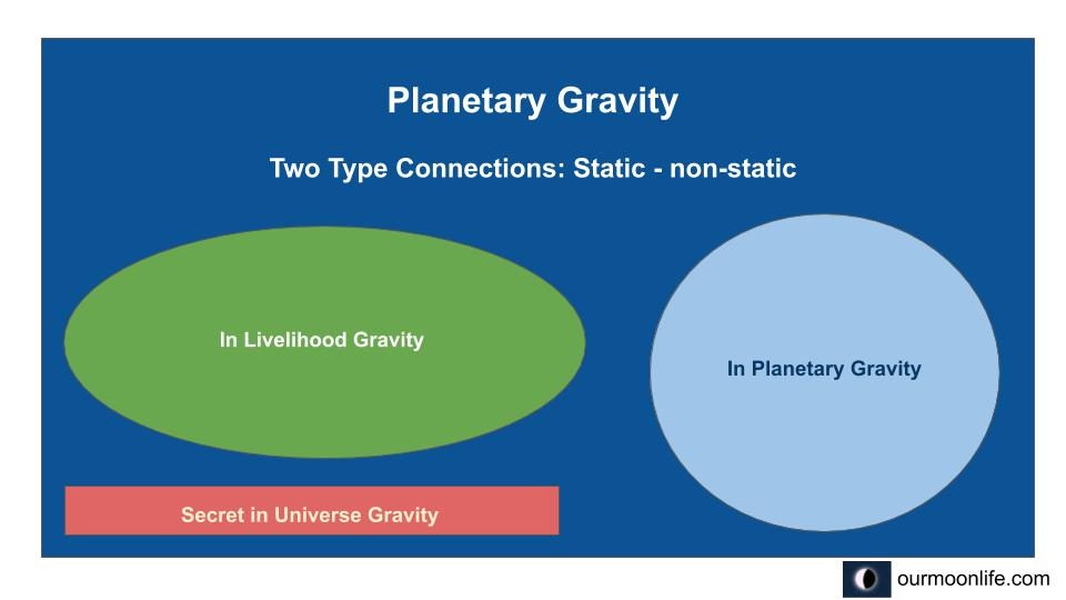 Planetary Gravity two types