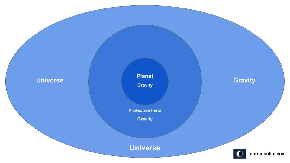 Three Types of Planetary Rotation Functioning Gravity