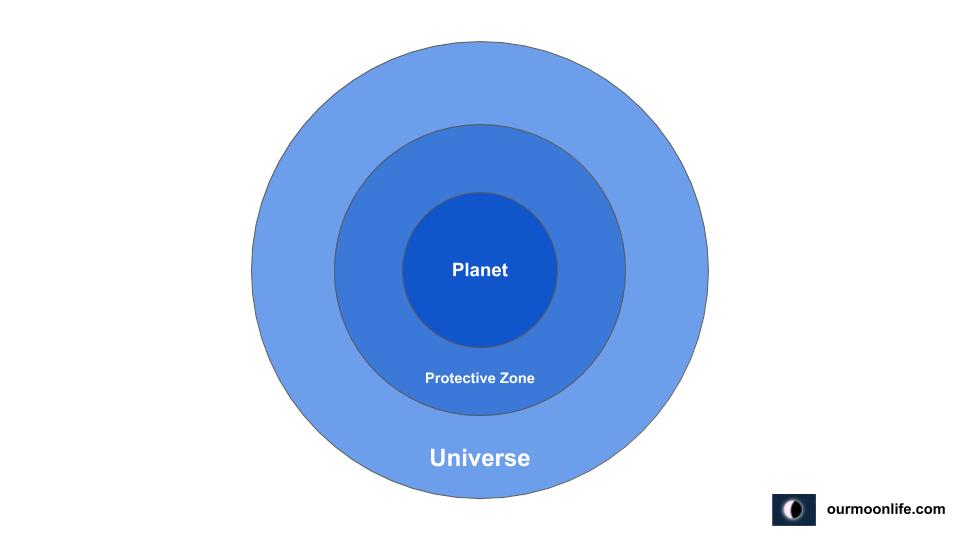 Three types of Rotational functions (Functioning systems of the Planets in the Universe)