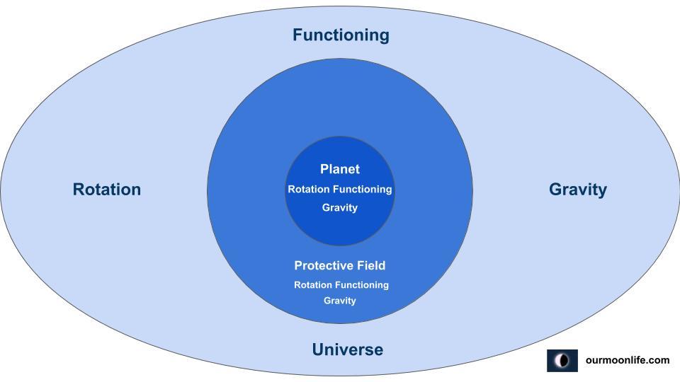 Universal Planetary Rotation Functioning Gravity