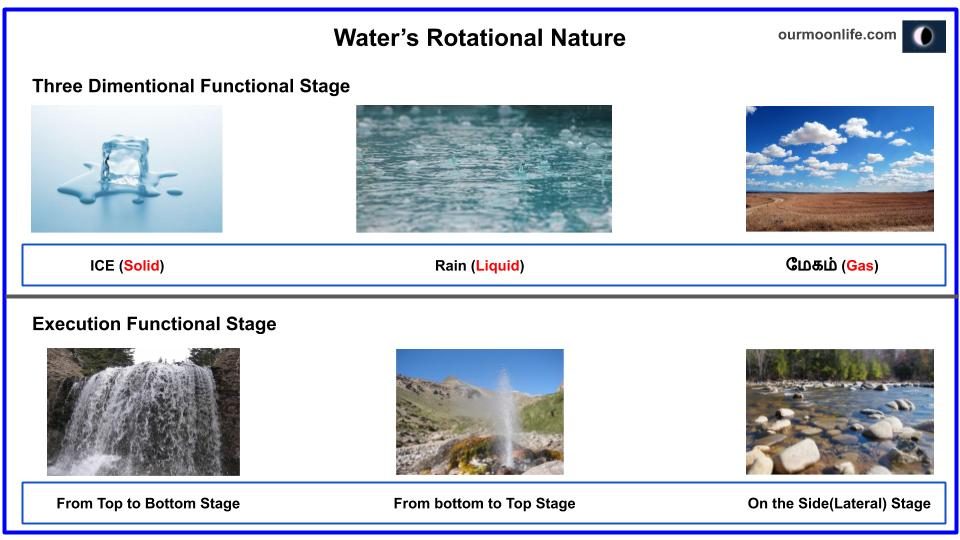 Water's Rotational Nature