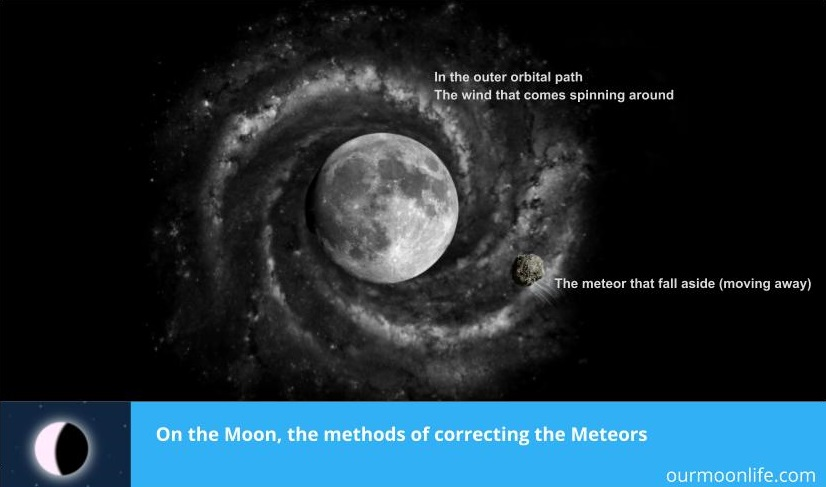 On the Moon, the methods of correcting the Meteors
