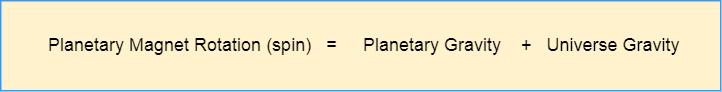 Planetary Magnet Rotation Formula