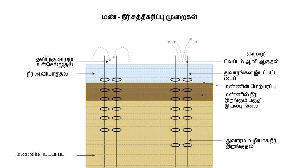 மண் - நீர் சுத்தீகரிப்பு முறைகள்