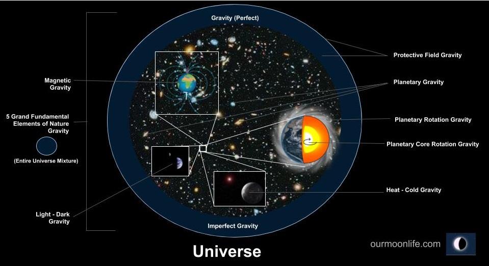 Universe Gravity