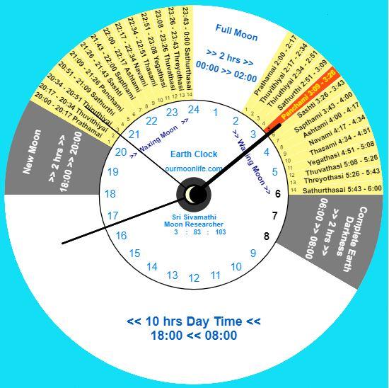 theipirai-clock