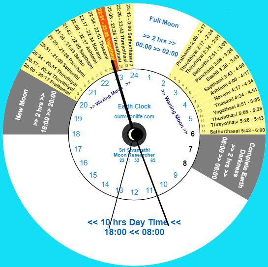 valarpirai-clock