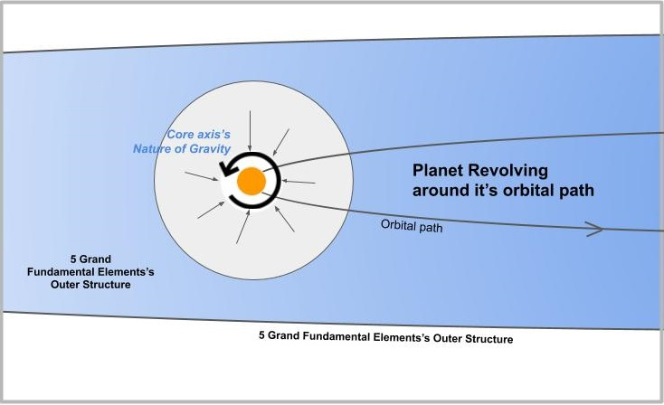 Planet Revolving Round Itself