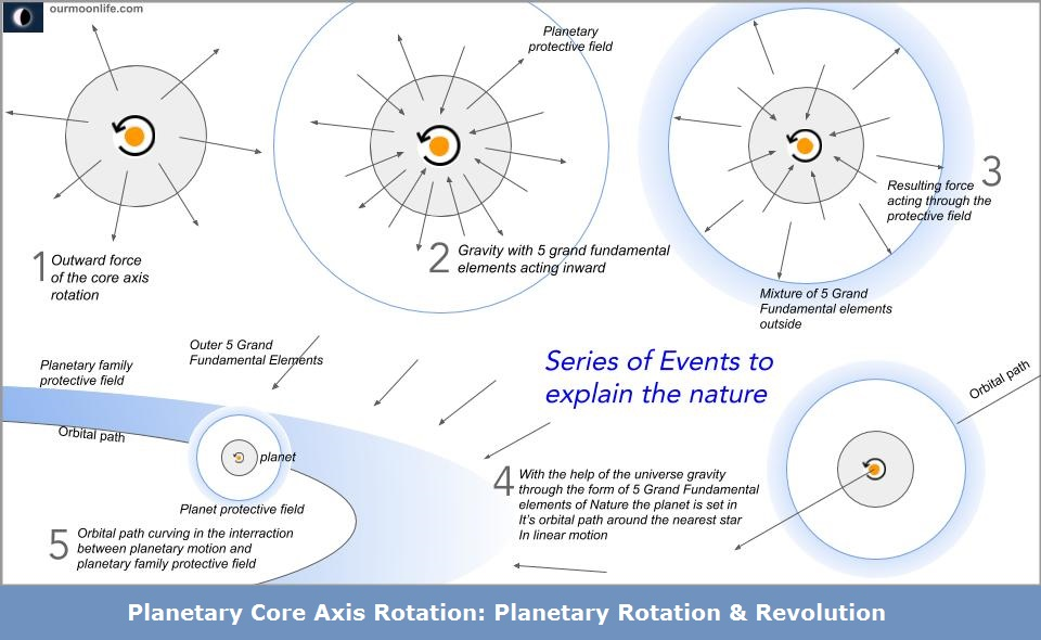 Planetary Core Axis Rotation