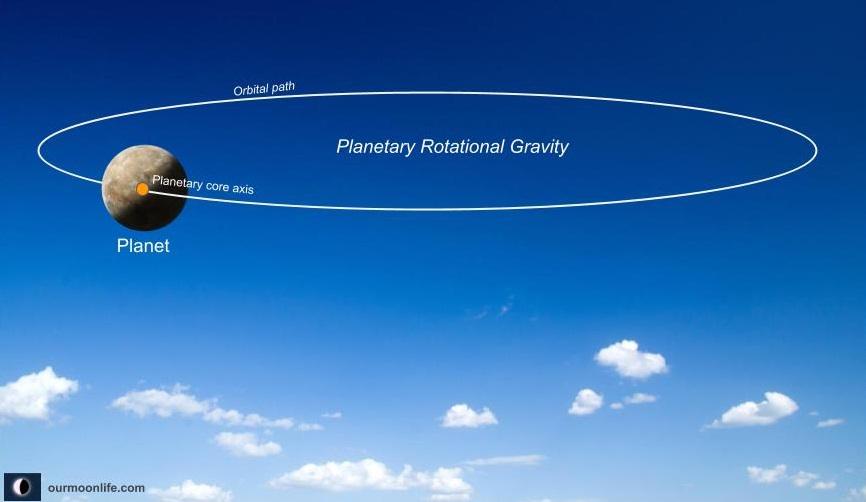Planetary Rotational Gravity