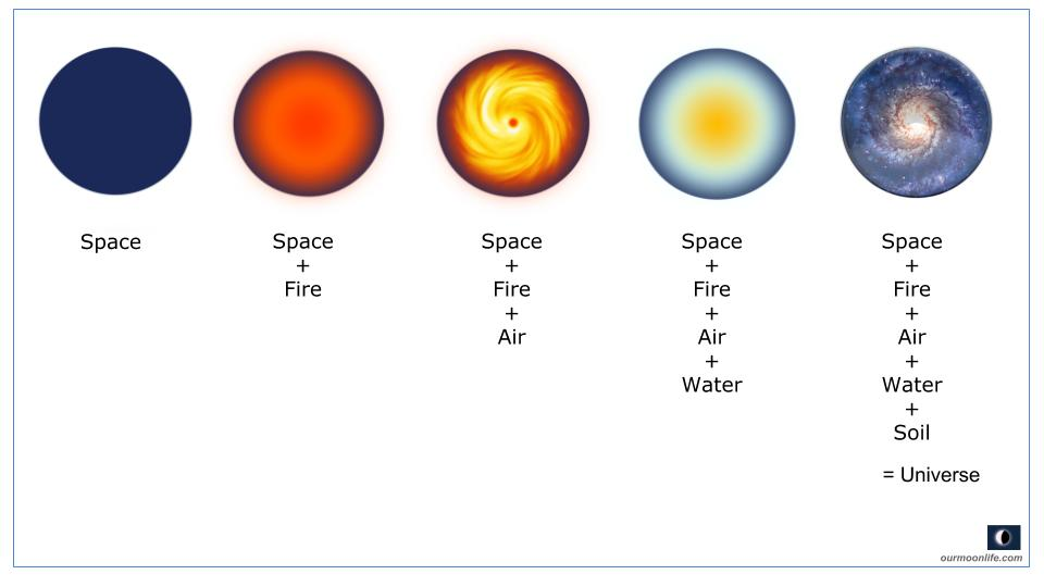 Five Grand Fundamental Element's Livelihood on Planets