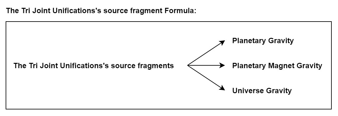 The Tri Joint Unifications's source fragment Formula