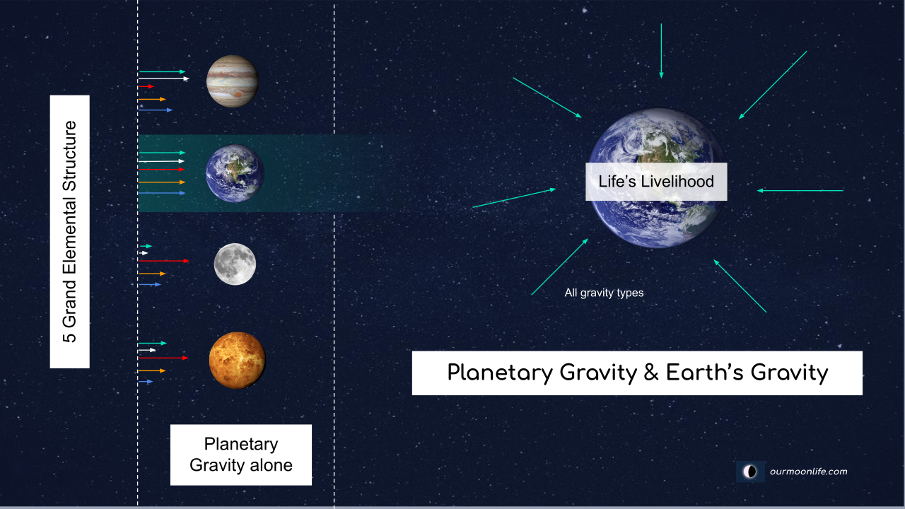 Earth and Planetary Gravity